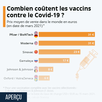 Infographie: Quel est le prix des vaccins contre le Covid-19 ? | Statista