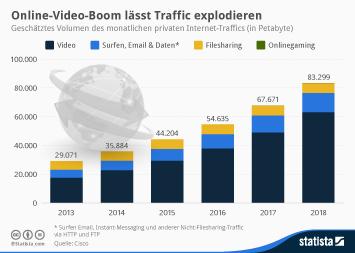 Infografik: Online-Video-Boom lässt Traffic explodieren | Statista