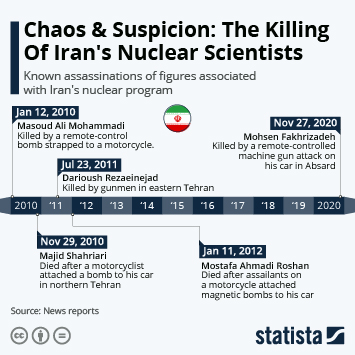 Link to Chaos & Suspicion: The Killing Of Iran's Nuclear Scientists Infographic