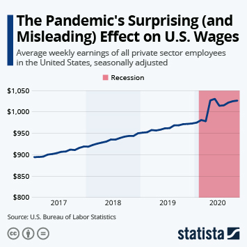 Infographic: The Pandemic's Surprising (and Misleading) Effect on U.S. Wages | Statista