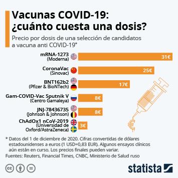 Infografía: Este es el precio de los principales candidatos a vacuna anti COVID-19   Statista