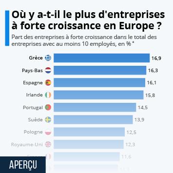 Infographie: Où trouve-t-on le plus d'entreprises à forte croissance en Europe ? | Statista