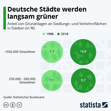 Infografik: Deutsche Städte werden langsam grüner | Statista