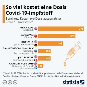 Infografik: So viel kostet eine Dosis Covid-19-Impfstoff | Statista