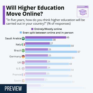 Infographic: Will Higher Education Move Online? | Statista