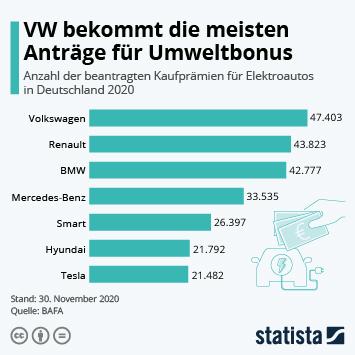 Link zu VW bekommt die meisten Anträge für Umweltbonus Infografik