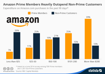 Infographic: Amazon Prime Members Heavily Outspend Non-Prime Customers   Statista