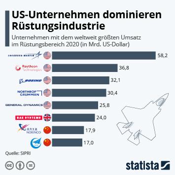 Infografik: USA dominieren Rüstungs-Ranking | Statista