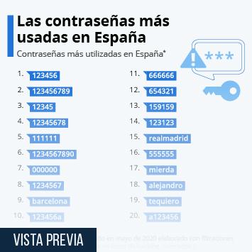 Infografía: Los números, el patrón de contraseña más común en España | Statista