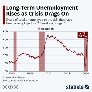 Infographic: Long-Term Unemployment Rises as Crisis Drags On | Statista