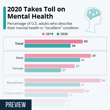 2020 Takes Toll on Mental Health