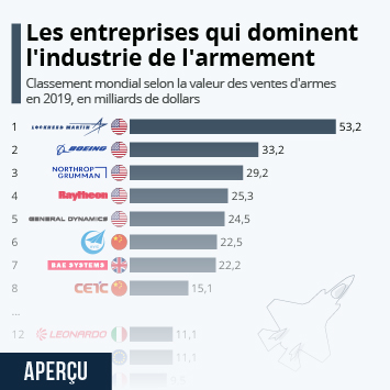 Lien vers Les entreprises qui dominent l'industrie de l'armement Infographie