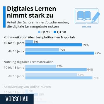 Infografik: Digitales Lernen nimmt stark zu | Statista