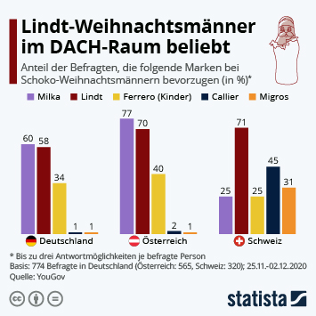 Infografik: Lindt-Weihnachtsmänner im DACH-Raum beliebt   Statista
