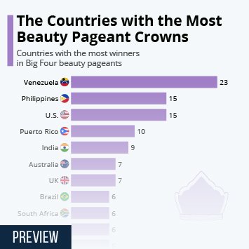 Infographic: The Countries with the Most Beauty Pageant Crowns | Statista