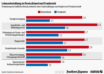 Infografik - Veränderung der tariflichen Monatsverdienste ohne Sonderzahlungen zum Vorjahr in der Privatwirtschaft in Frankreich und Deutschland