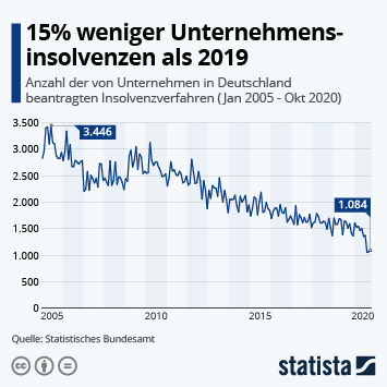 Infografik: 15% weniger Unternehmensinsolvenzen als 2019 | Statista