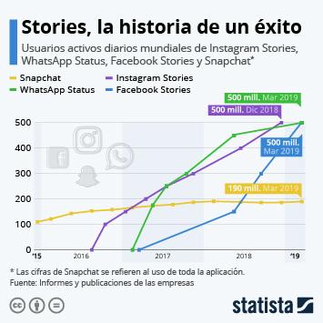 Stories, la historia de un éxito