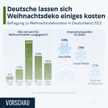 Infografik: Deutsche lassen sich Weihnachtsdeko einiges kosten | Statista