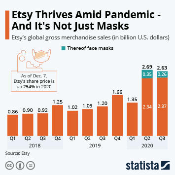Infographic: Etsy Thrives Amid Pandemic - And It's Not Just Masks | Statista