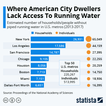 Infographic: Where American City Dwellers Lack Access To Running Water | Statista