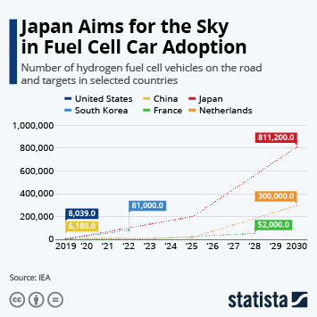 Link to Japan Aims for the Sky in Fuel Cell Car Adoption Infographic