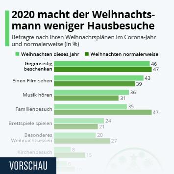 Infografik: 2020 macht der Weihnachtsmann weniger Hausbesuche | Statista
