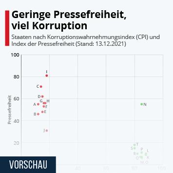 Infografik: Wenig Pressefreiheit, viel Korruption   Statista