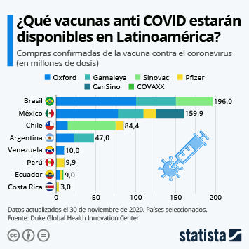 ¿Qué vacunas anti COVID-19 estarán disponibles en América Latina?