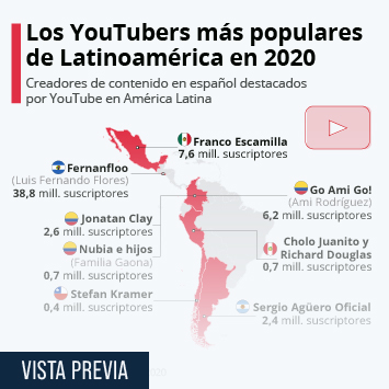 Infografía: Los YouTubers latinoamericanos más destacados en 2020 | Statista