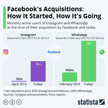Infographic: Facebook's Acquisitions: How It Started, How It's Going | Statista