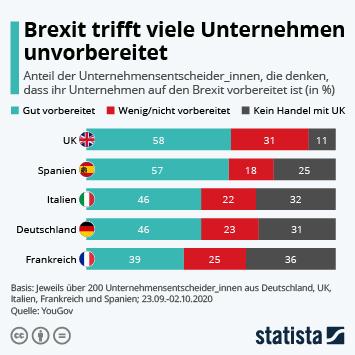 Brexit trifft viele Unternehmen unvorbereitet