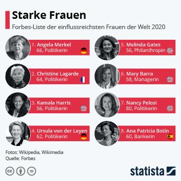 Link zu Starke Frauen Infografik