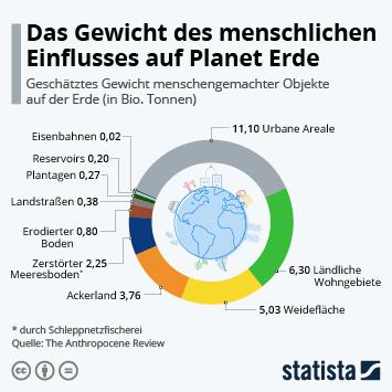 Infografik: Das Gewicht des menschlichen Einflusses auf Planet Erde   Statista