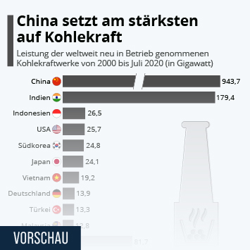 Infografik: China setzt am stärksten auf Kohkekraft | Statista