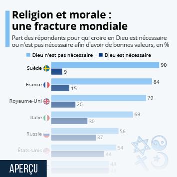 Lien vers Religion et morale : une fracture mondiale Infographie
