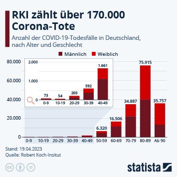 Infografik: 89% der Corona-Toten waren im Alter 70+ | Statista