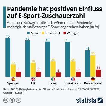 Pandemie hat positiven Einfluss auf E-Sport-Zuschauerzahl
