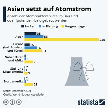 Infografik: Asien setzt auf Atomsstrom | Statista
