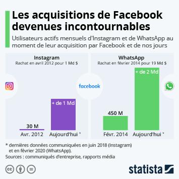 Infographie: Les acquisitions de Facebook devenues incontournables | Statista