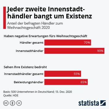 Infografik: Jeder zweite Innenstadthändler bangt um Existenz   Statista