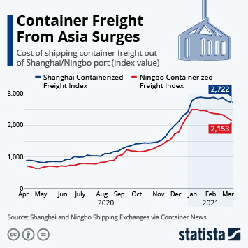 Link to Container Freight From Asia Surges Infographic