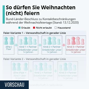 Infografik: So dürfen Sie Weihnachten (nicht) feiern | Statista