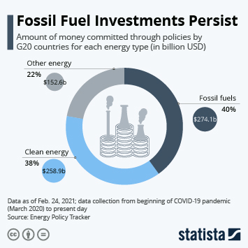 Infographic: Fossil Fuel Investments Persist | Statista