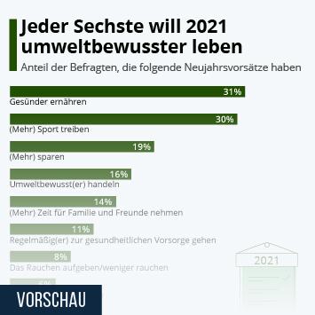 Infografik: Jeder Sechste will 2021 umweltbewusster leben | Statista