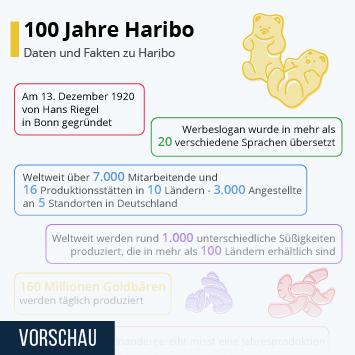 Infografik: 100 Jahre Haribo | Statista