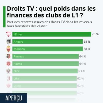 Droits TV : quel poids dans les finances des clubs de L1 ?