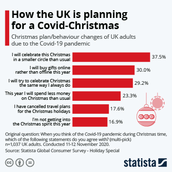 UK Christmas shopping Infographic - How the UK is planning for a Covid-Christmas
