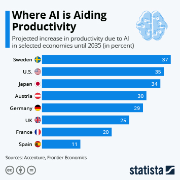 Infographic: Where AI is Aiding Productivity | Statista