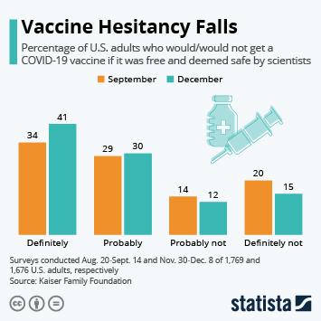 Infographic: Vaccine Hesitancy Falls | Statista